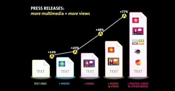 more views press release distribution